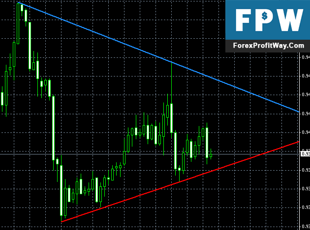 Download Trend LineFr Forex Indicator For Mt4