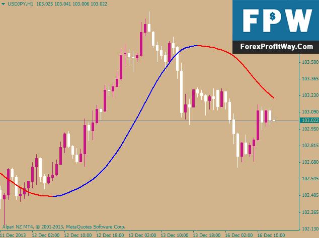 Forex trend reader free download