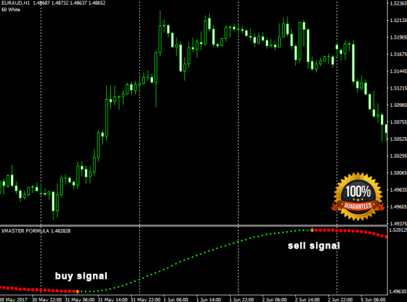 Download Xmaster Formula Forex No Repaint Indicator For Mt4