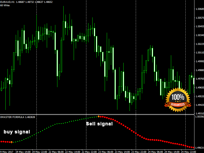 Forex profit master indicator download