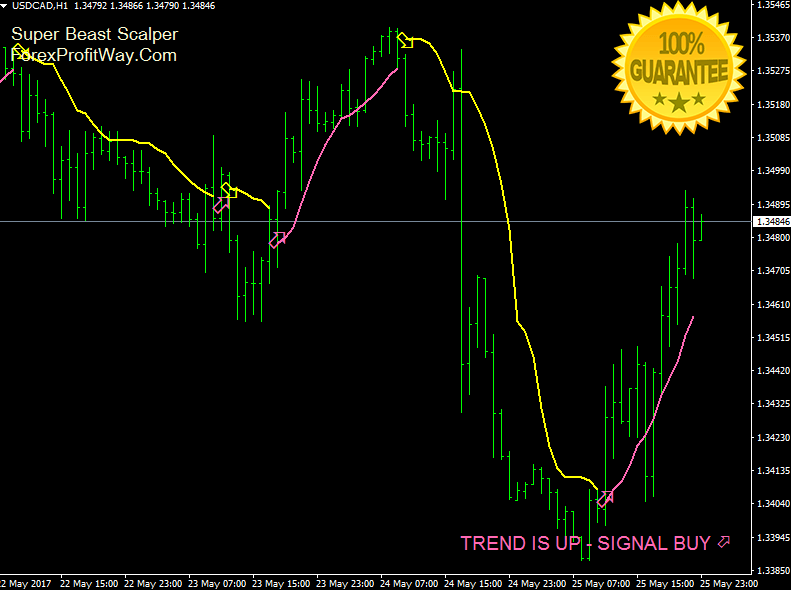 Indicator signals For MetaTrader4