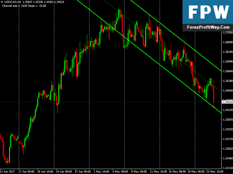 Download Channel True V2 Forex Indicator For Mt4