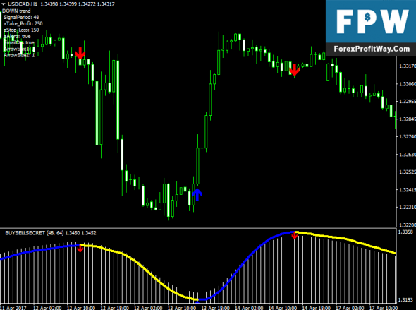 Download Buy Sell Secret Forex Trading System No Repaint For Mt4