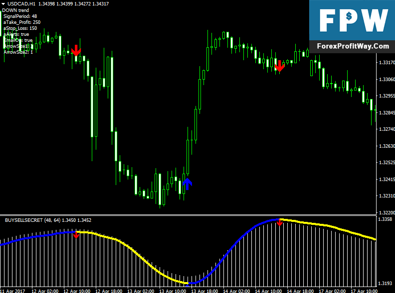 Forex buy sell signal software free download