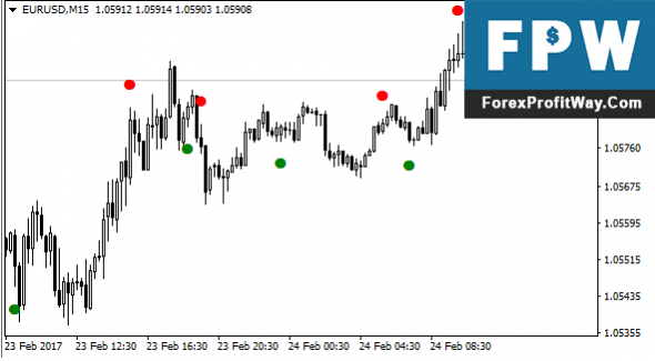 Download Closing Price Reversal Forex Indicator For Mt4