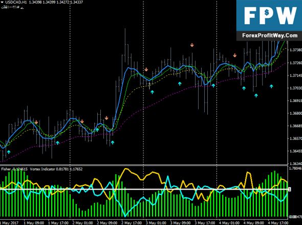 Download Fisher and Vortex Trading System For Mt4