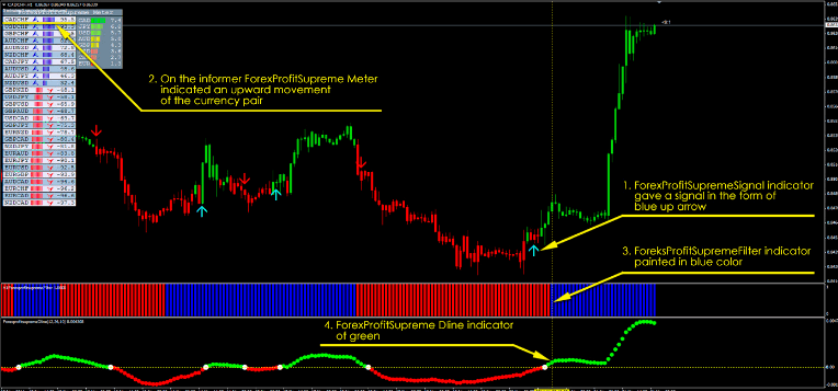 Download Forex Profit Supreme easy profitable strategy For Mt4