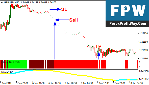 Download Blast RSI Forex Trading System Strategy For Mt4