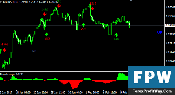 Download Four Average Indicator For Mt4