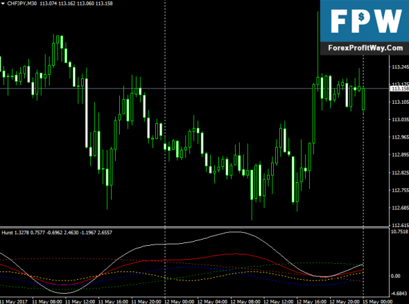 Download Hurst Forex Indicator For Mt4