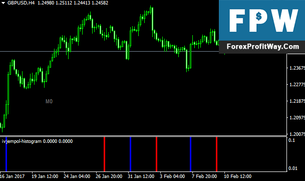 Download IVJempol Histogram Forex Indicator For Mt4 l Forex Mt4 Indicators