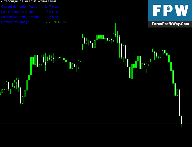 Download Momentum Detecting Forex Indicator For Mt4