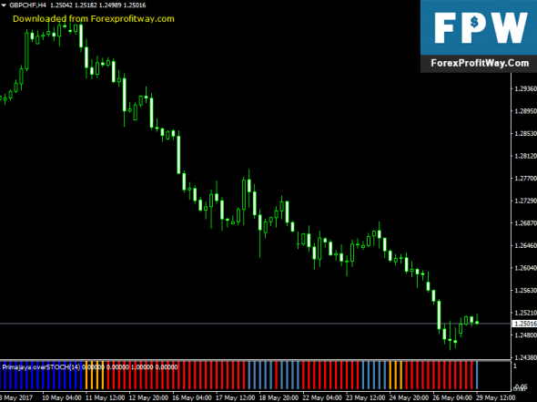 Download Primajaya Stochastic Forex Indicator For Mt4