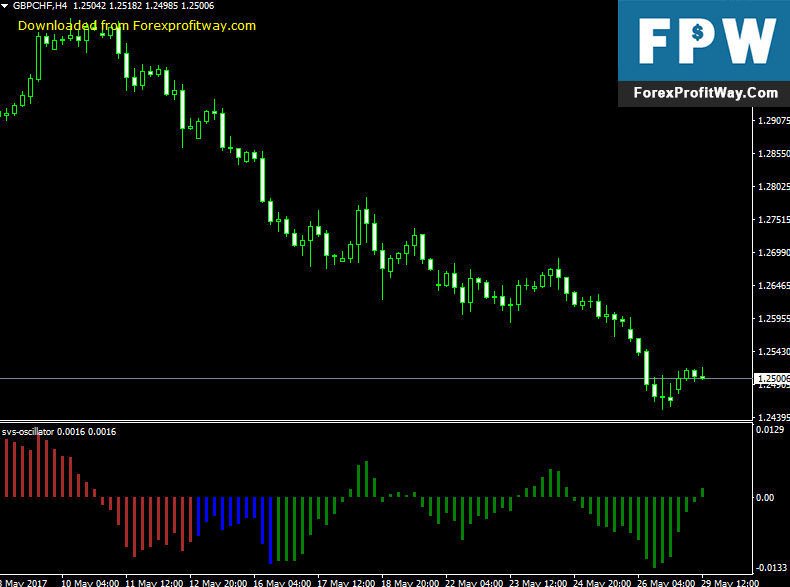 Download SVS Oscillator Forex Indicator For mt4