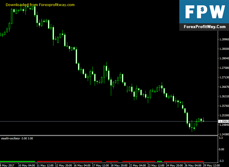 Download Stealth Oscillator Forex Indicator For Mt4