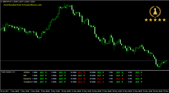 Download Trade Assistant [ Stop Guessing ] Forex Indicator For Mt4