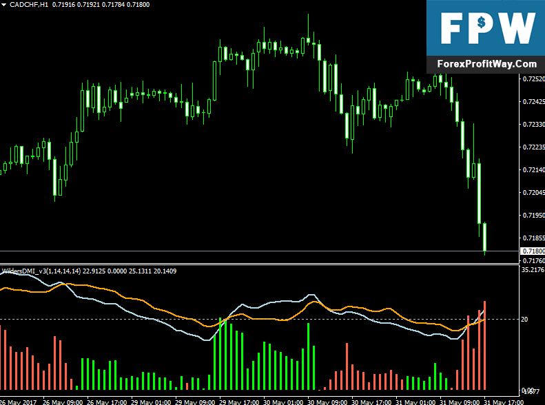 Download Wilders DMI Oscillator Forex Indicator For Mt4