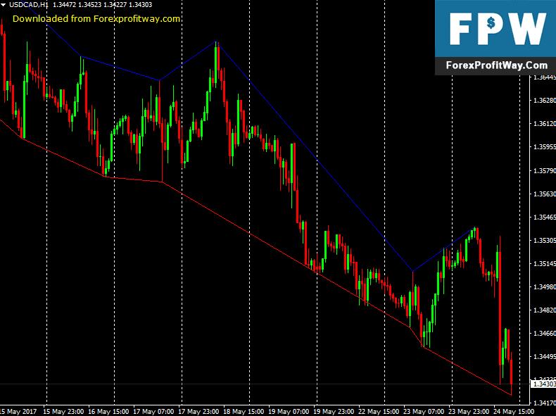 tiada forex trading bonus deposit