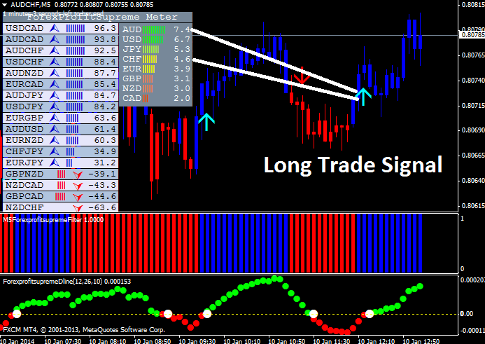 long trade which ended with 70 pips profit