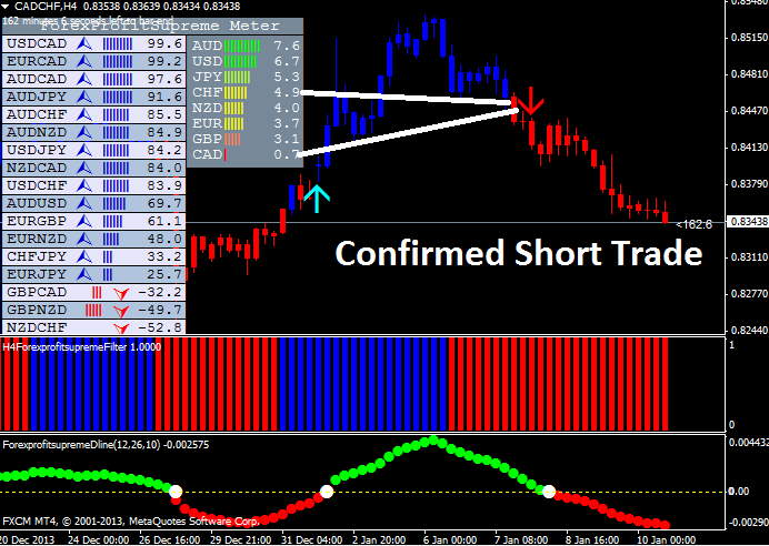 Forex Profit Supreme No Repaint Easy Profitable Strategy