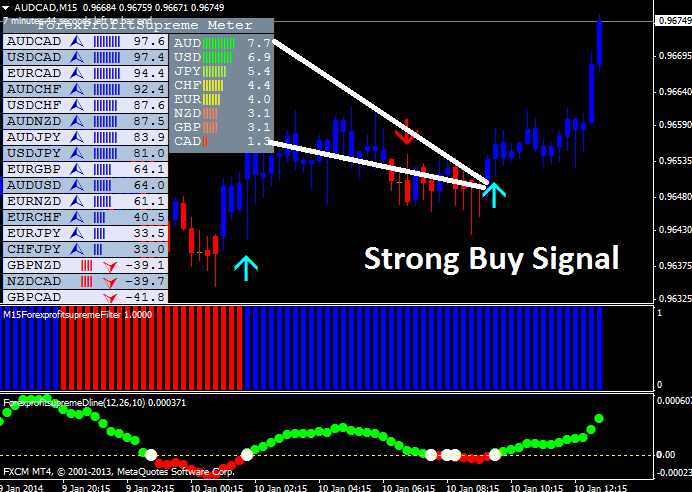 strong buy signal example