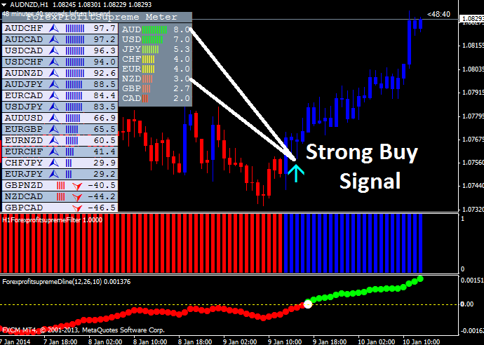 strong buy signal