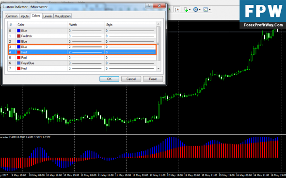 Download Fx Forecaster Forex Indicator For Mt4