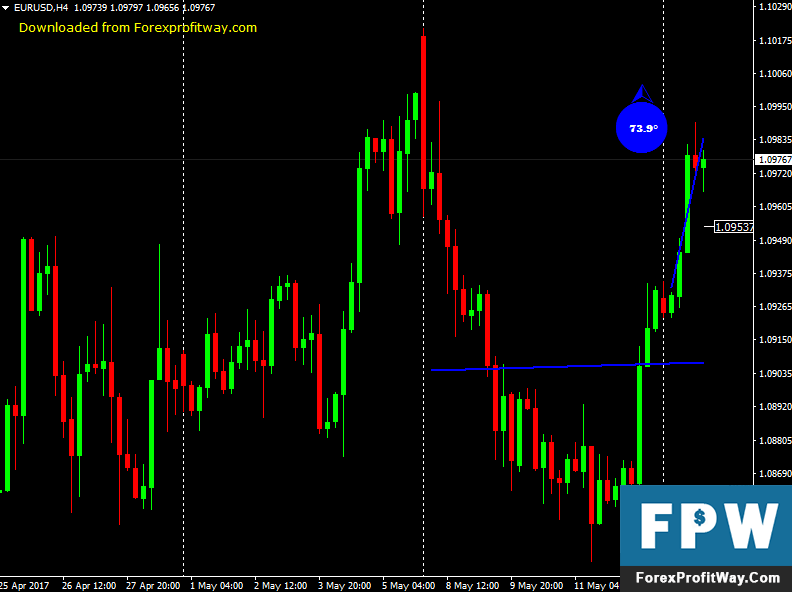 Download LR Degrees Forex Indicator For Mt4