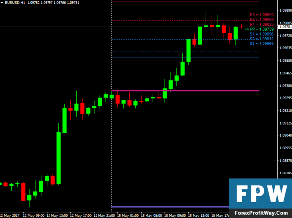 Forex star indicator