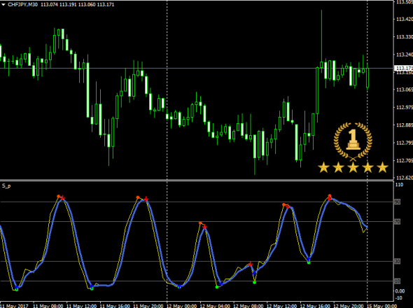 Download Stochastic Signals Forex Indicator For Mt4