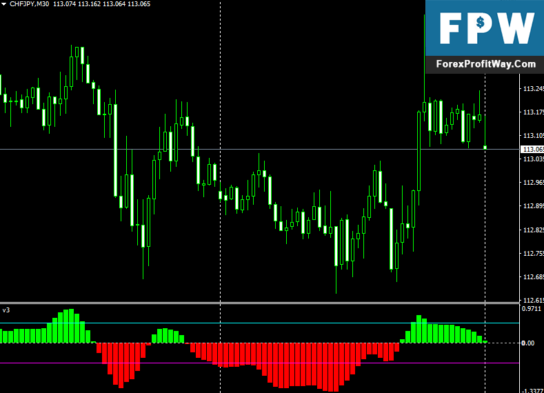Download Xps V6 Oscillator Forex Indicator For Mt4