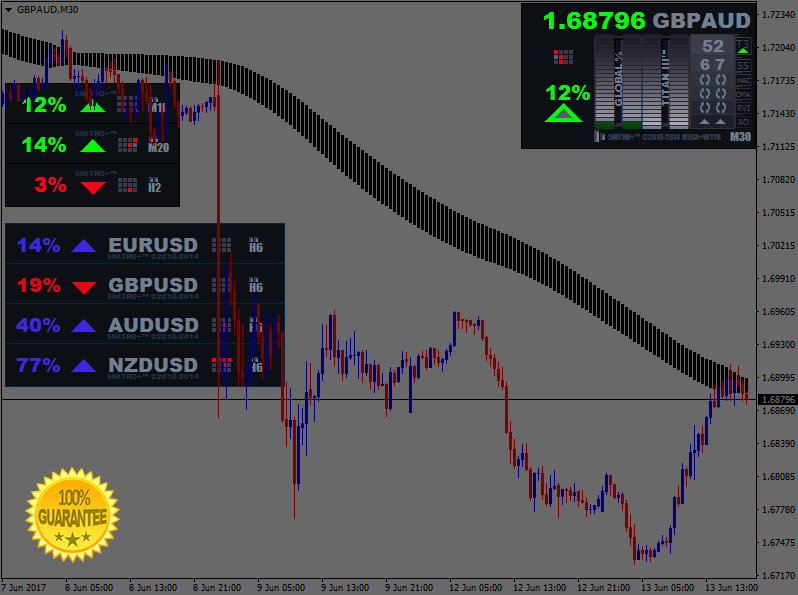 Download Nitro version 5 Forex Trading System For Mt4 l