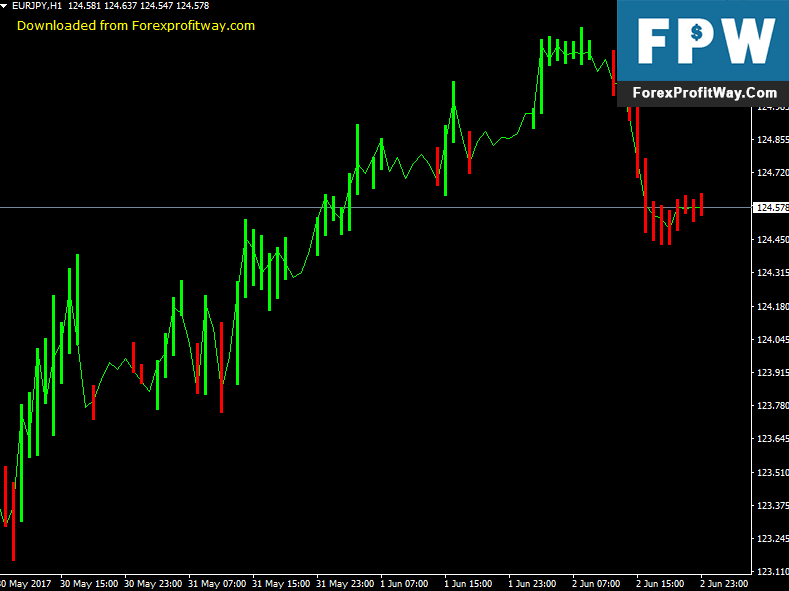 Download ASC Trend Forex Indicator For Mt4