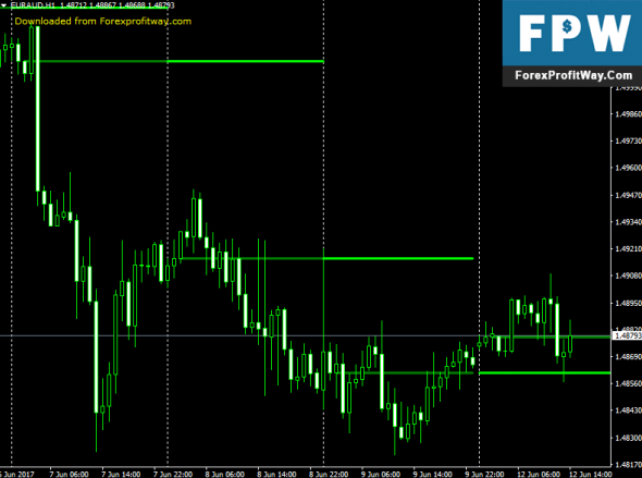 Bank indicator forex