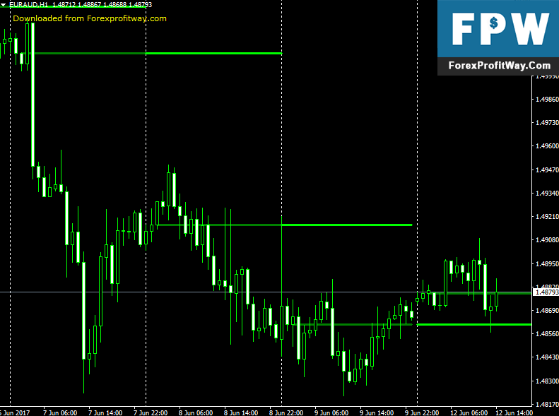Download BankLevels Forex Indicator For Metatrader4