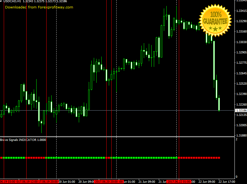Forex no indicators