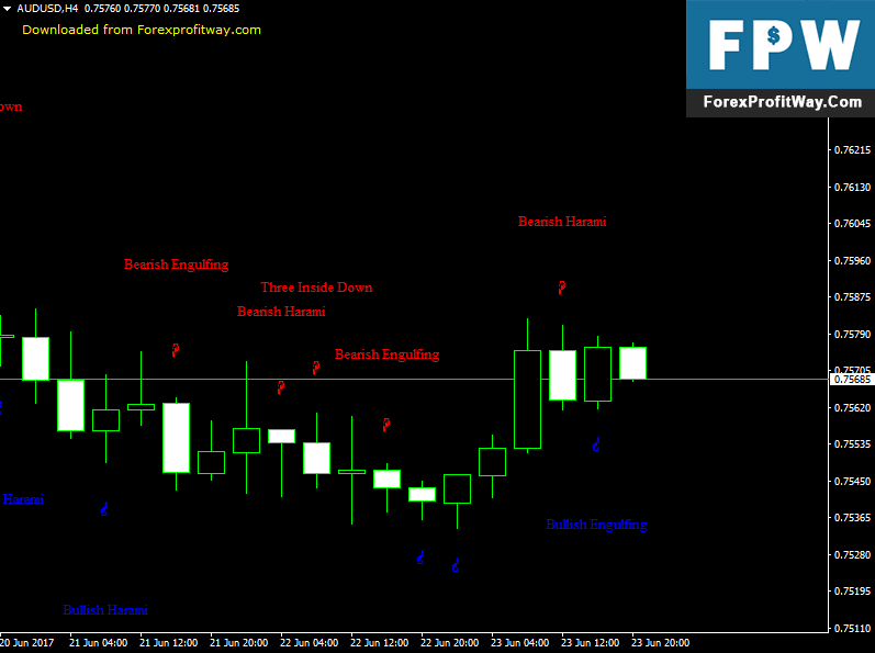 Download Candle Sticks Forex Indicator For Mt4