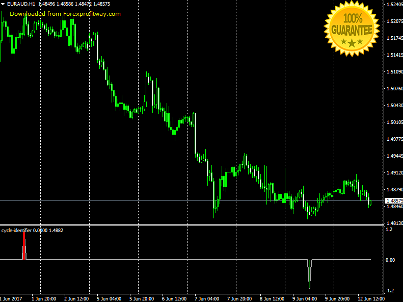 Download Cycle Identifier Forex Indicator For Mt4