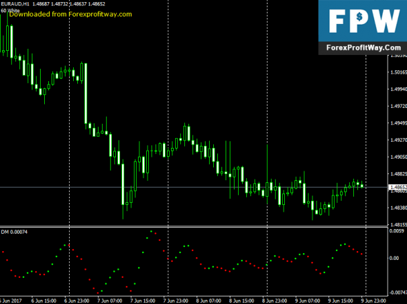 Xprofuter forex indicator download