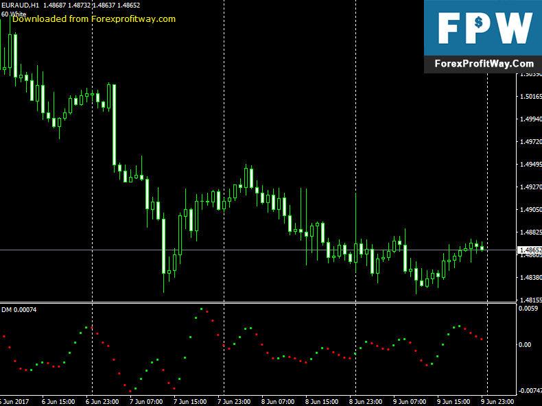 Dowload DM Oscillator Forex Indicator For Mt4