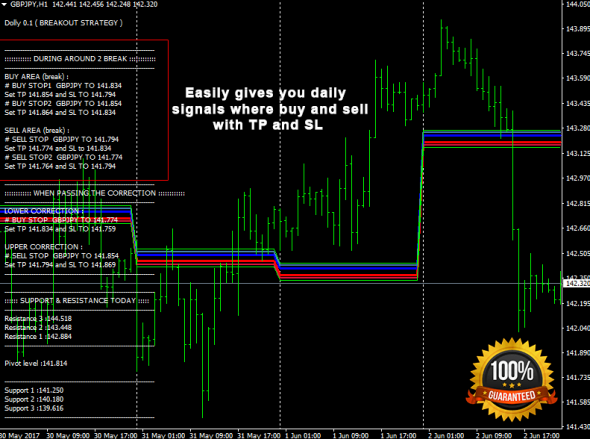 Download Dolly Breakout Forex Indicator For Mt4