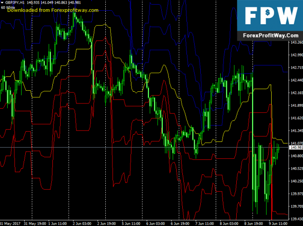 Download Fox Pivot Forex Indicator For Mt4