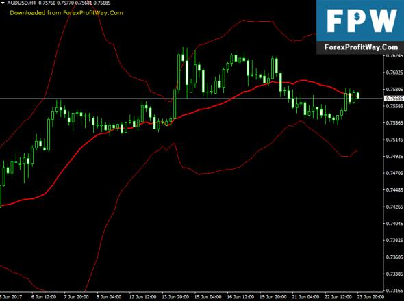Download Fractal Bands Forex Indicator For Mt4