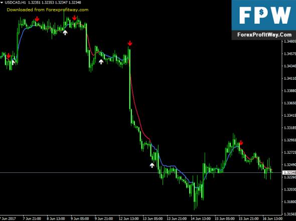 Download MACD OsMA MTF Scalping Forex Indicator For Mt4