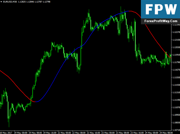 Forex trends and profitable patterns download
