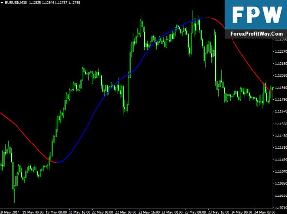 Download Mega Trend Forex Indicator For Mt4