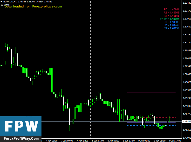 Download Pivot Star Forex Indicator For Mt4 l Forex Mt4 Indicators