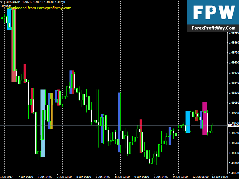 Download Price Action Scaner Forex Indicator For Metatrader 4
