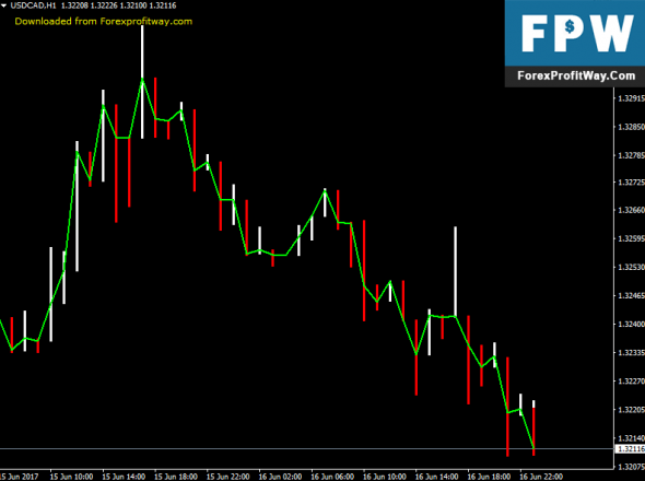 Download Prusax Forex Indicator For Mt4