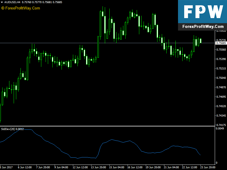 Forex standard deviation channel indicator